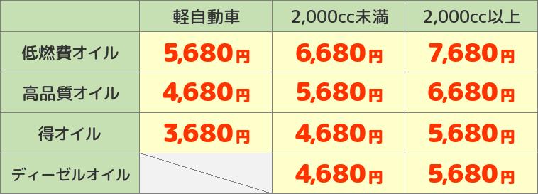 オイル価格一覧表