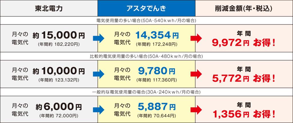お得な電気料金比較表
