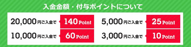 たくさん入金するほどお得。20,000円入金で140ポイント!